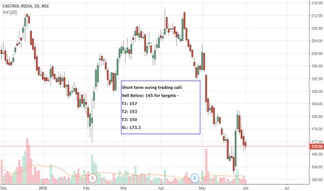 CASTROLIND: Short term Swing trading-CASTROLIND-Short
