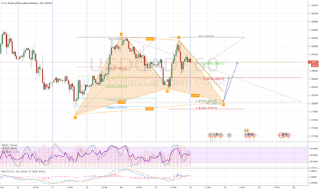 USDCAD: Bullish Gartley pattern on USDCAD 1H chart