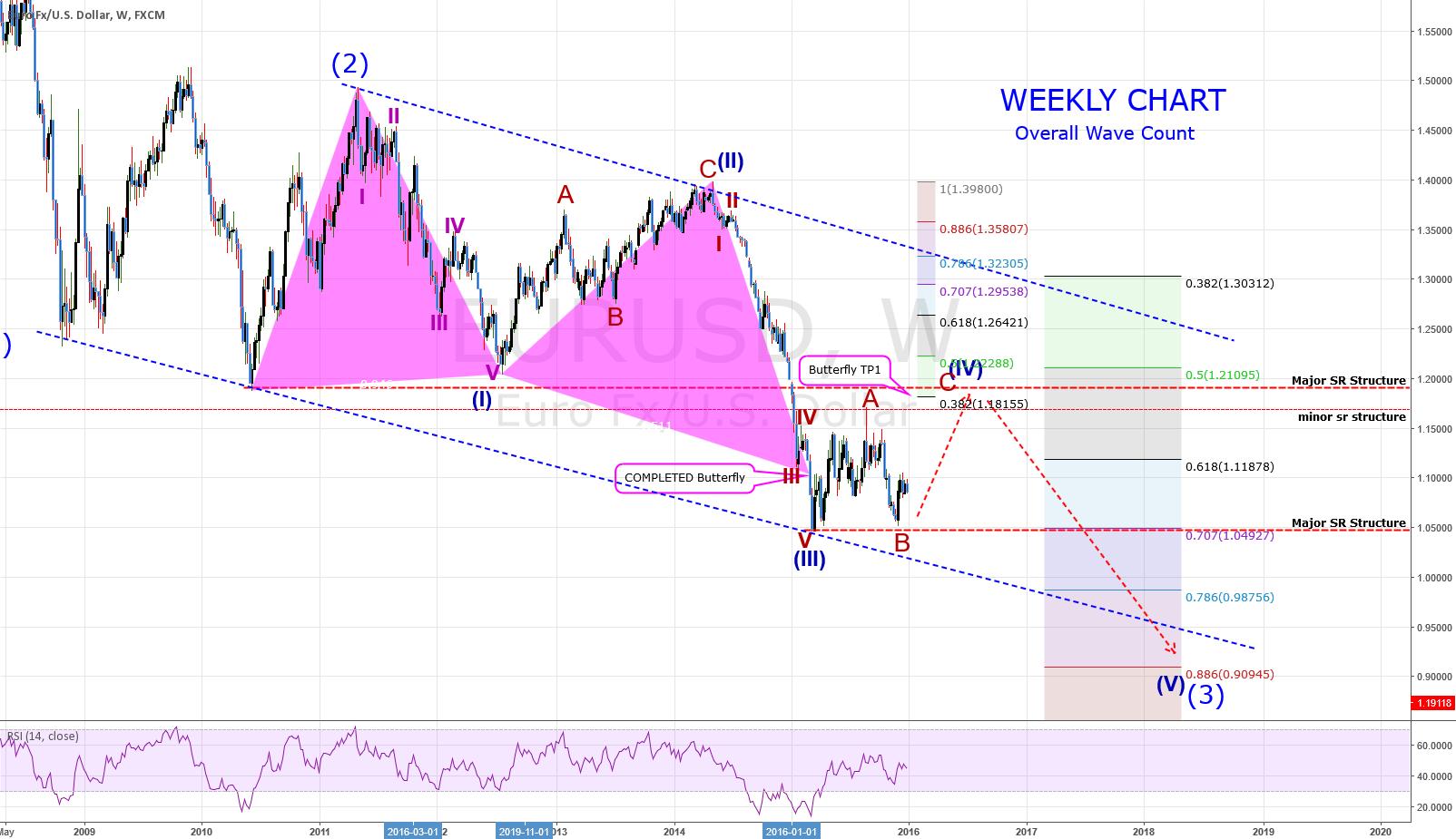 WEEKLY Chart: EURUSD: Overall Wave Count Scenario