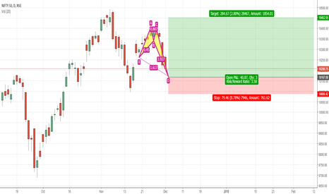 NIFTY: Nifty possible prz