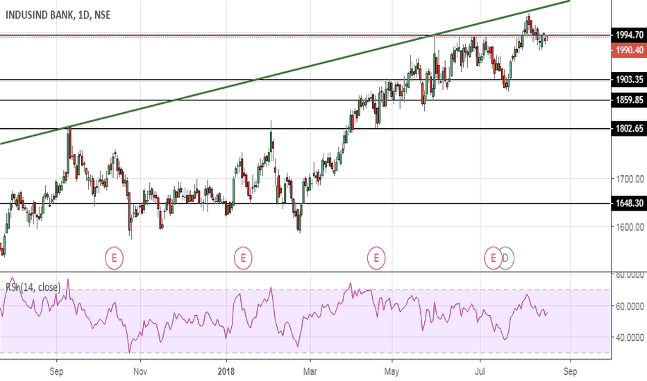 INDUSINDBK: IndusInd bank - Topped out ?