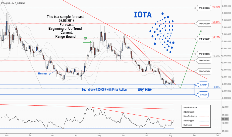 IOTABTC: A trading opportunity to buy in IOTABTC