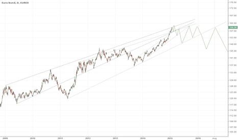 GG1!: Bund  - Trading Game Plan