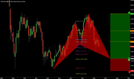 ITA40: ITA40:POSSIBLE BULLISH SHARK PATTERN