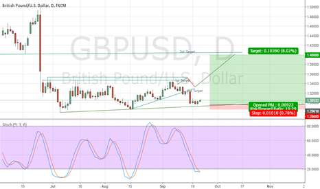GBPUSD: Ready for 3rd one
