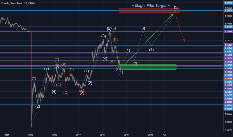 EURCHF: EURCHF Bulls want big long 5th Wave..