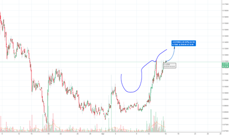 SNTUSD: Cup and handle? Right...