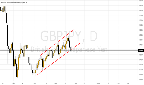 GBPJPY: Broken channel
