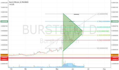 BURSTBTC: BURST PUMP