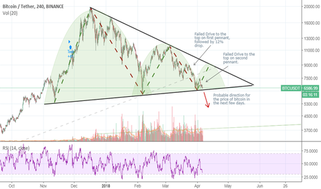 BTCUSDT: Fractal Pennants, coming in for the second drop!