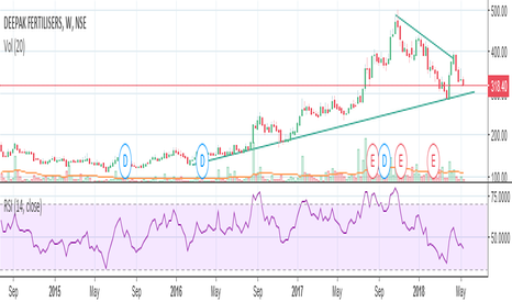 DEEPAKFERT: long term sapport near  303 buy for  trg of 700 rs in 2 yr