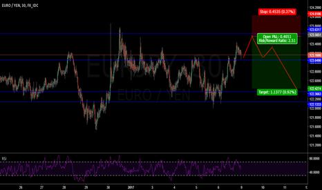 EURJPY: EURJPY short in range swing high