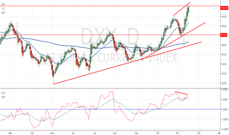 DXY: Divergence in dollar Index.