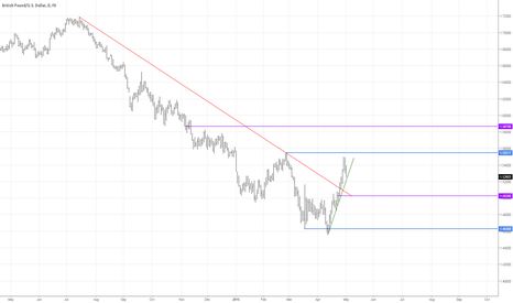 GBPUSD: GBP/USD Analysis 01.05.2013
