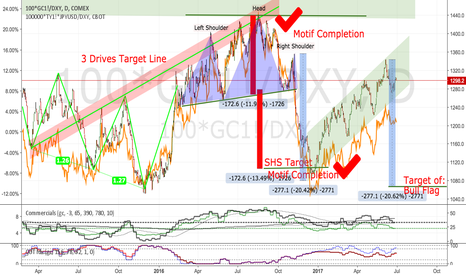 100*GC1!/DXY: Gold: The Chartological evidence of my other View