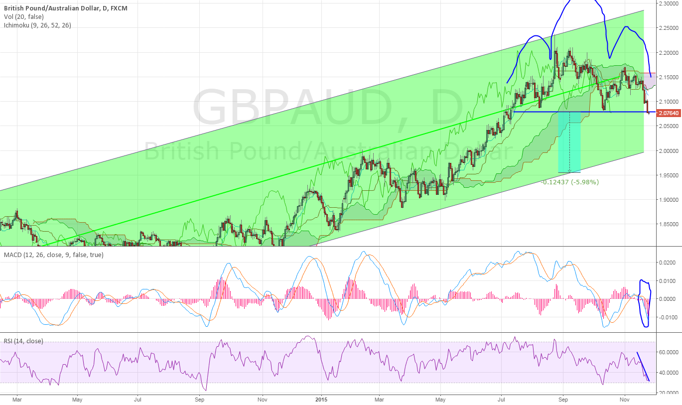 GBPAUD Head and SHoulders