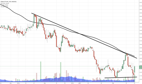 FENX: $FENX downtrend breakout possible here
