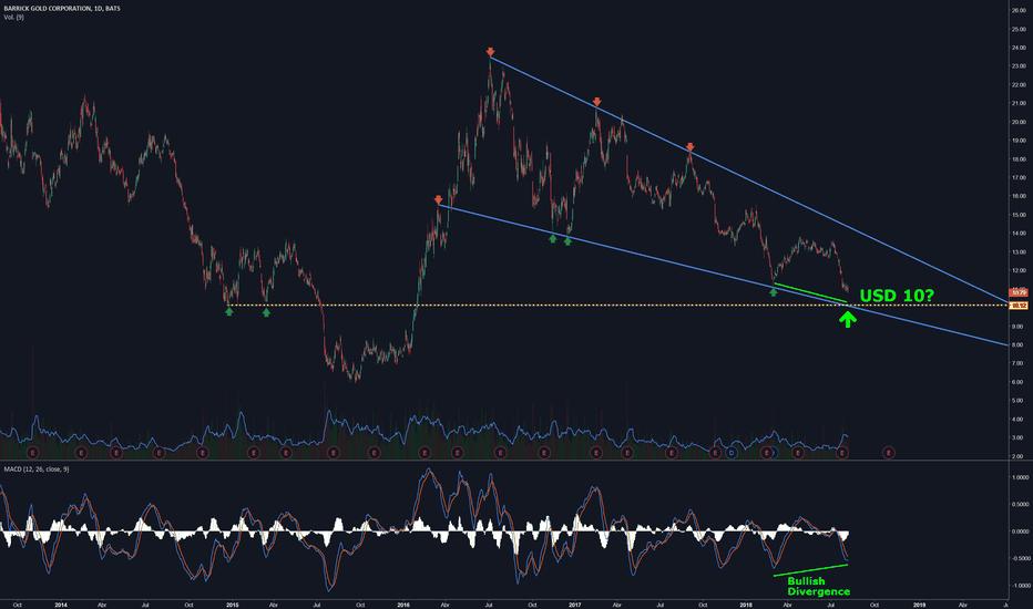 ABX: Barrick Gold $ABX si llega a USD 10 es para llevarse todo.