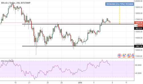 BTCUSD: BTC: hausse de 20% possible