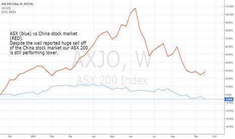 AXJO: ASX vs China index, Australia loosing to high Aussie Dolllar.