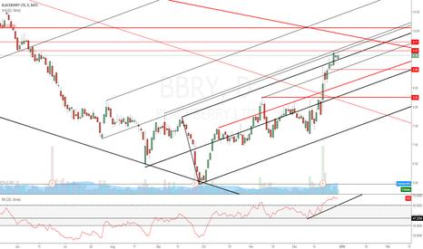 BBRY: $BBRY Pullback before much much higher