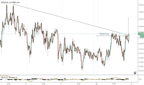 AUDUSD: Price Action Is Looking To Break Out
