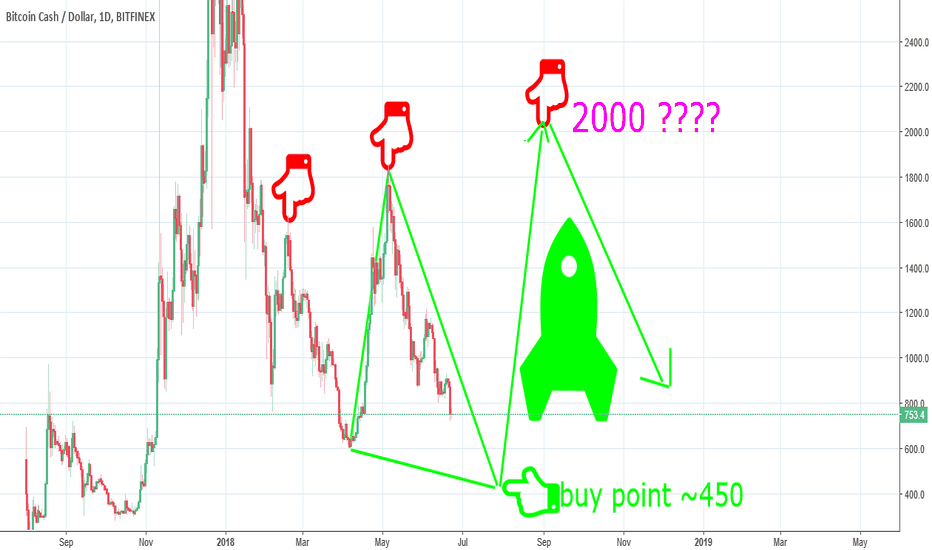 BCHUSD: Bitcoincash buy point ~450