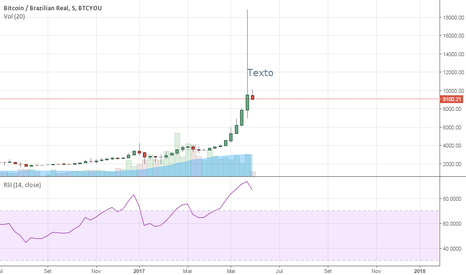 BTCBRL: Proxima queda do bitcoin