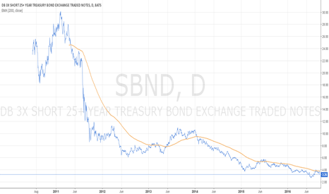 SBND: Interest rate trend reversal