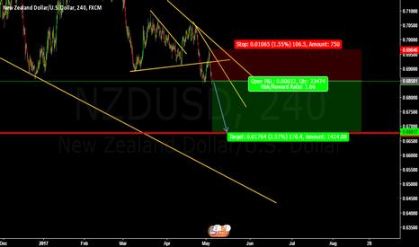 NZDUSD: Sell Nzdusd @ cmp 0.68581