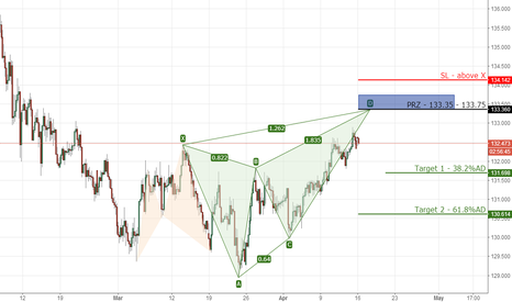 EURJPY: 7) EURJPY bearish butterfly on 4hr chart