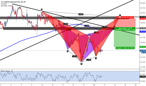USDJPY: cypher pattern high prob trade