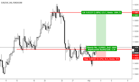 EURCHF: Trade Buy EURCHF 03,10,17