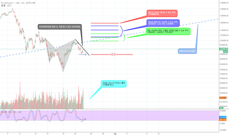 FXBTCJPY: Bullish 5-0 Pattern 출현
