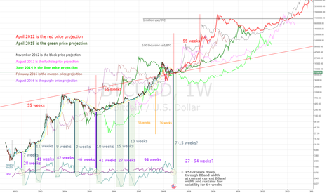 BTCUSD: Projecting prices from stable periods