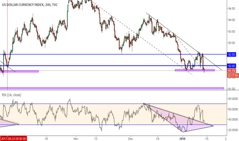 DXY: DXY, reasons not to panic while holding LONGS