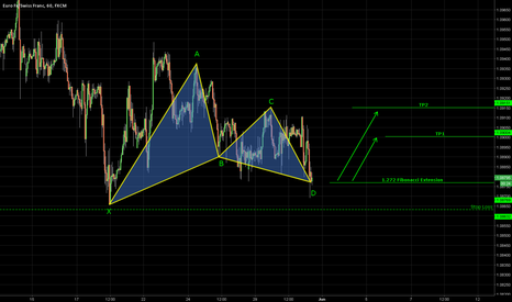 EURCHF: EURCHF Bullish Gartley Pattern