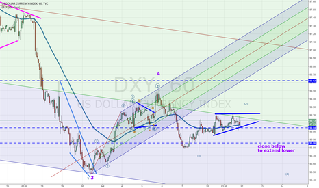 DXY: usd seems to be consolidating for breakout