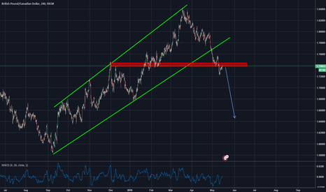 GBPCAD: good opportunity for sell gbpcad