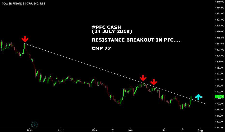 PFC: #PFC CASH : RESISTANCE BREAKOUT ON CHARTS
