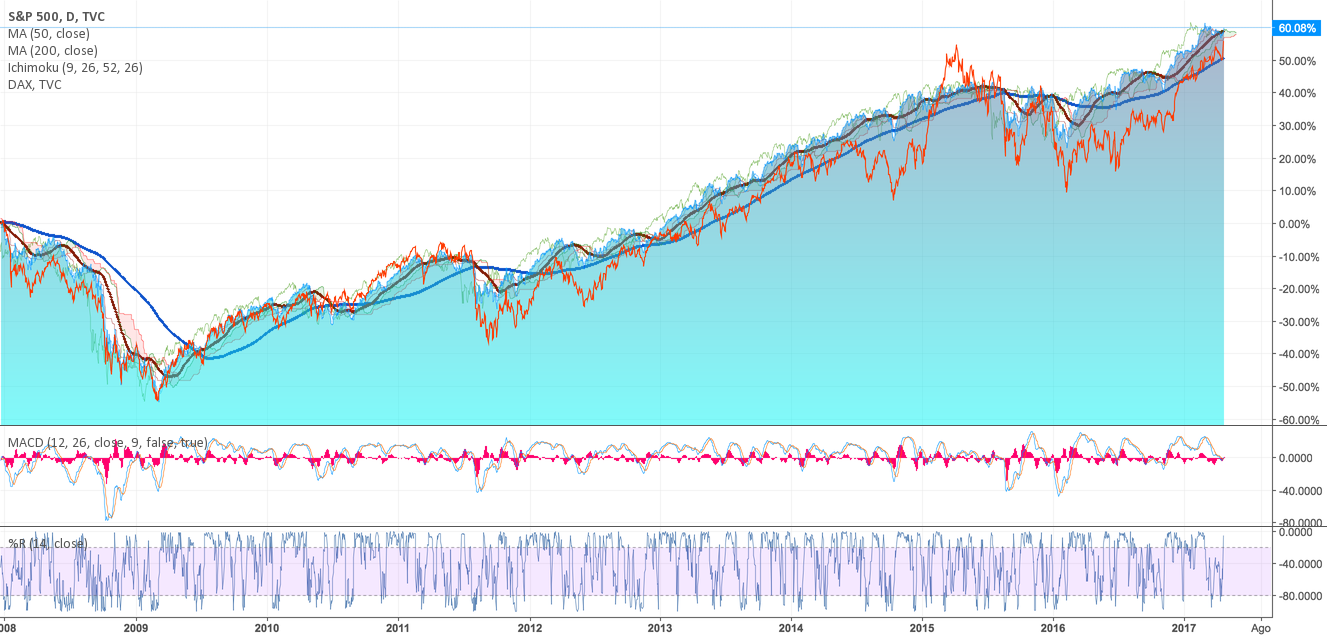S&P500 & Dax = gemelli separati alla nascita