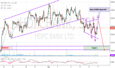 HDFCBANK: HDFC BANK - EXPANDING TRIANGLE (Wave E in Progress)