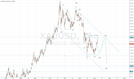 XAUUSD: Downtrend cotinuation
