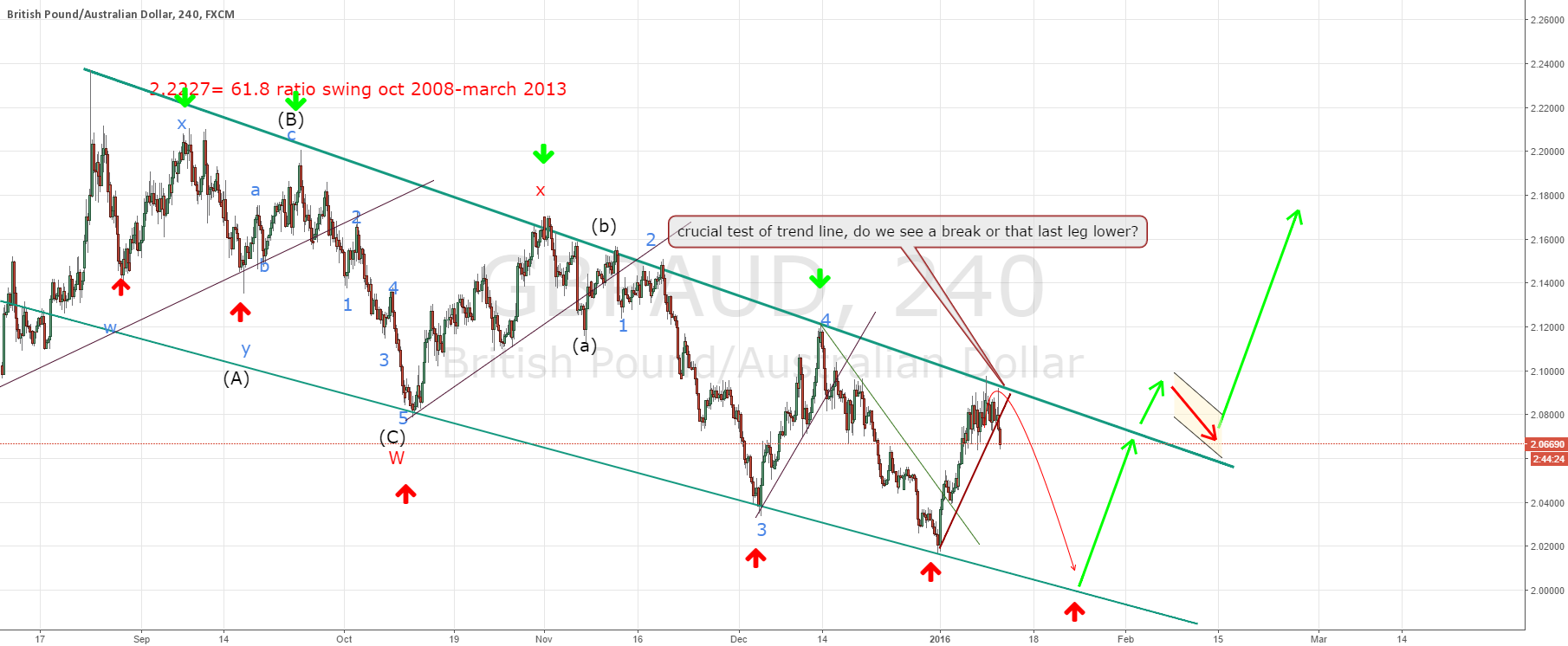 GBPAUD anticipated last leg lower seems in progress