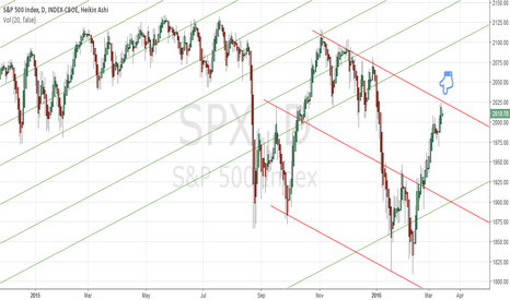 SPX: Sell the rise