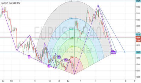 EURUSD: EU HEADING SOUTH - ALL  THE WAY  TO  1.06