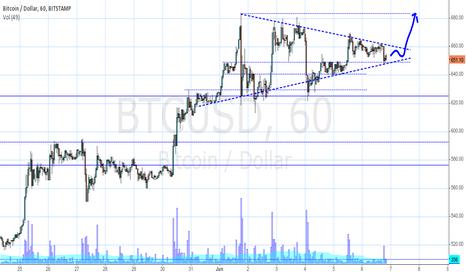 BTCUSD: Big Triangle