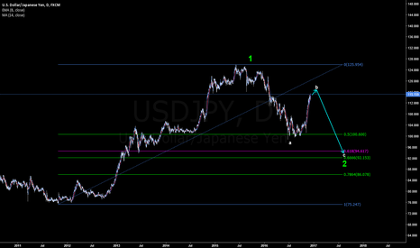 USDJPY: USDJPY possible zig - zag correction
