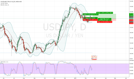 USDJPY: USDJPY long view