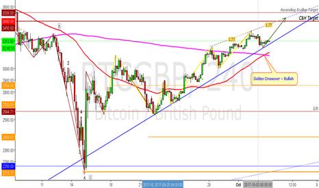 BTCGBP: BTC Possible Ending Diagonal?